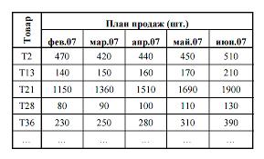 Алгоритм управления запасами на основе длительности логистических  двухуровневая система управления запасами пример таблица 2
