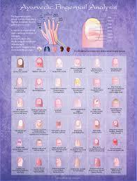 Ayurveda Tongue Chart Ayurvedic Fingernail Analysis Poster