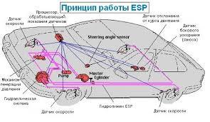 Система курсовой устойчивости esp Автоэлектрик в Минске Система курсовой устойчивости esp