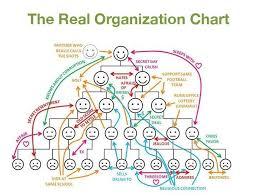 The Real Organization Chart Organizational Chart