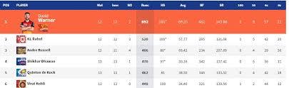 Ipl Points Table 2019 Standings Ranking Orange Cap