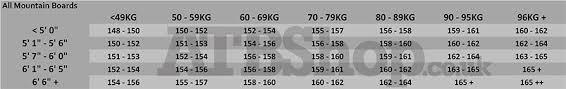Burton Ripcord Size Chart Burton Ripcord Snowboard With Infidel Bindings Package