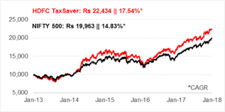 Reliance Tax Saver Fund Growth Chart Hdfc Taxsaver Is This Still A Top Elss Fund