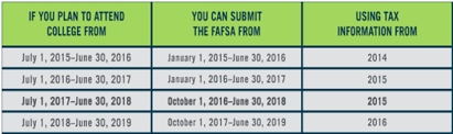 Fafsa Chart 2019 Changes To Fafsa Student Affairs News Uab