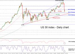 Technical Analysis Dow Jones 30 Index Close To 6 Month