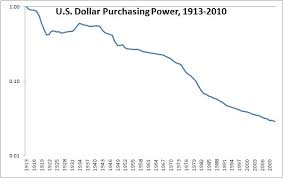 The Dollar And Purchasing Power Meb Faber Research Stock