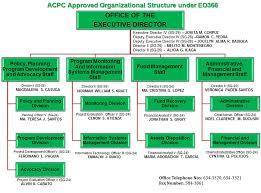 San Miguel Corporation Organizational Chart 14 San Miguel Corporation Organizational Chart San Miguel