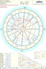 Free Chart 100 Astro Pluto In Scorpio Astrology Chart