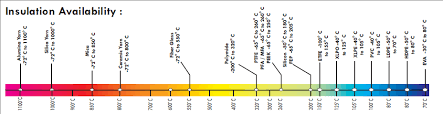 Insulation Behavior With Insulation Scale Temperature Chart