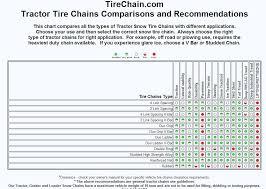 Chain Strength Chart Amazon Com Tirechain Com Compatible With Mahindra 3550 Pst