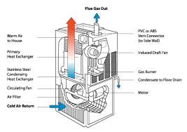 boiler diagram facbooik com Combi Boiler Wiring Diagram boiler and system types combi boiler wiring diagram