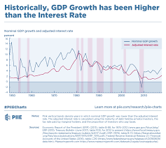 Interest Rate Chart 2019 Historically Gdp Growth Has Been Higher Than The Interest