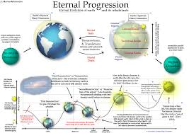 Eternal Progression Degrees Of Glory And The Resurrection
