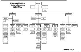 Explicit Army Medcom Organizational Chart 2019