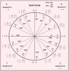 Unit Circle Sin Cos Tan Chart Applying Trig Functions To Angles Of Rotation Trigonometry