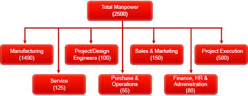 About Us Company Profile Sudhir Power Ltd
