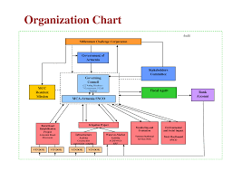 Company Structure Diagram Template Best Photos Of Organizational Structure Chart Template Free