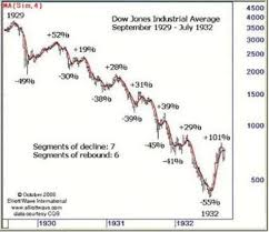 Similarity In Stock Market Charts For 1929 2008 2016 May
