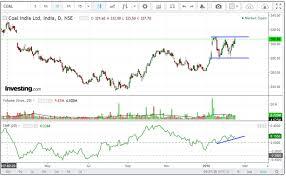 Coal India Chart Commodity Market Crude Oil