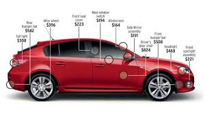 the potential real cost of repairing a holden cruze
