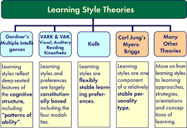 Learning Styles Overview