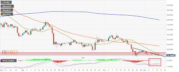 Ltc Eur Chart Litecoin Technical Analysis Ltc Usd Market Sentiment
