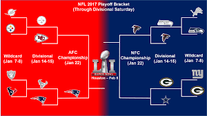 Nfl Playoff Bracket 2018 Chart Nfl Playoff Bracket Update And Sunday Divisional Playoff