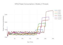 Hpcg Power Consumption 2 Nodes 4 Threads Line Chart Made
