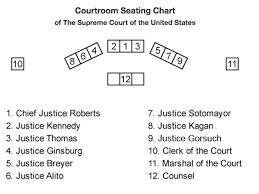 Where Justice Neil Gorsuch Will Sit On The Supreme Court