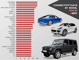 Porsche Model Chart Connectivity In Cars Best Brands And Models Jato