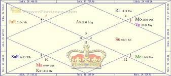 Degrees In Astrology Chart The Astrology Of The Royal Wedding Powerfortunes Medium