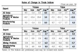 Top Charts August 2013 Press Release Trade Index Terms Of Trade August 2013
