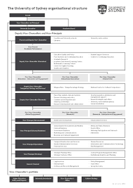 Forest Service Organizational Chart