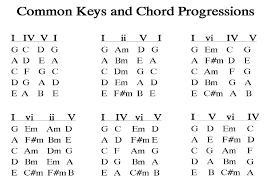 3 Chord Progression Chart John Mccarthy Jfmbm0453 On Pinterest