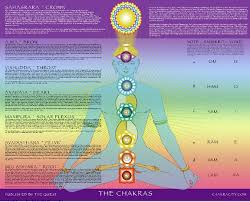 Rainbow Chakra Poster