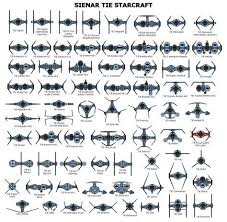 I Intend To Keep Adding To This Chart Star Wars Vehicles