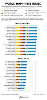 Happiness Chart The Worlds Happiest And Least Happy Countries Of 2016