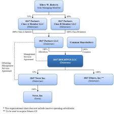 Publix Org Chart Efsh_s1 Htm