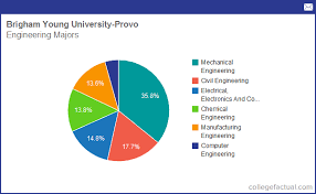 Info On Engineering At Brigham Young University Provo