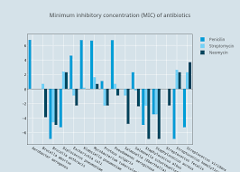 Antibiotic Mic Chart Minimum Inhibitory Concentration Mic Of Antibiotics Bar
