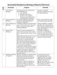 Synopsis On Secretarial Standard On Meetings Of Board Of