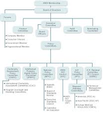 Bank Of America Organizational Chart Organization Chart