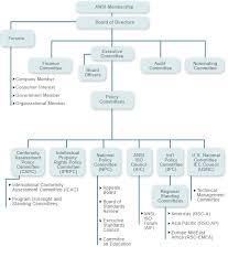 Ptv Org Chart Organization Chart