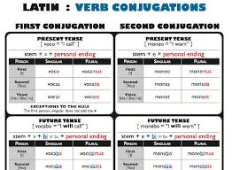 Greek Declension Chart Pdf Latin Verb Conjugations Chart Conjugation Chart Verb