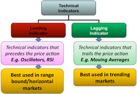 Technical Chart Analysis Leading Vs Lagging Indicators