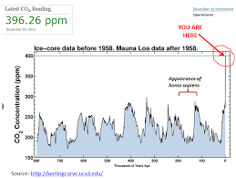 Co2 Historical Chart True Economics 24 2 2014 A Chart For Thought Historical