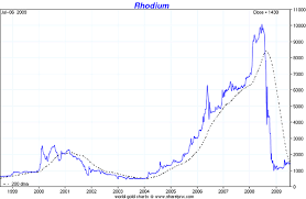Rhodium Spot Price Chart Unique Rhodium Price Chart History 2019