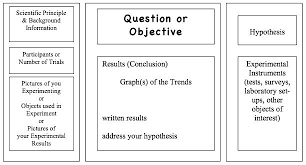 Science Fair Projects Layout Science Fair Worksheets Outingkin Club