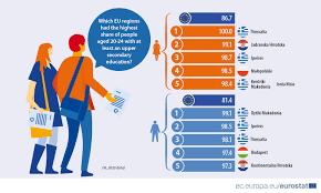 Lavoro e competenze, Italia peggior Paese d'Europa nella formazione dei  giovani - CorCom