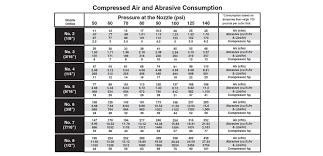 Air Compressor Psi Chart Unbiased Cfm And Psi Chart Air Compressor Cfm Chart New 31